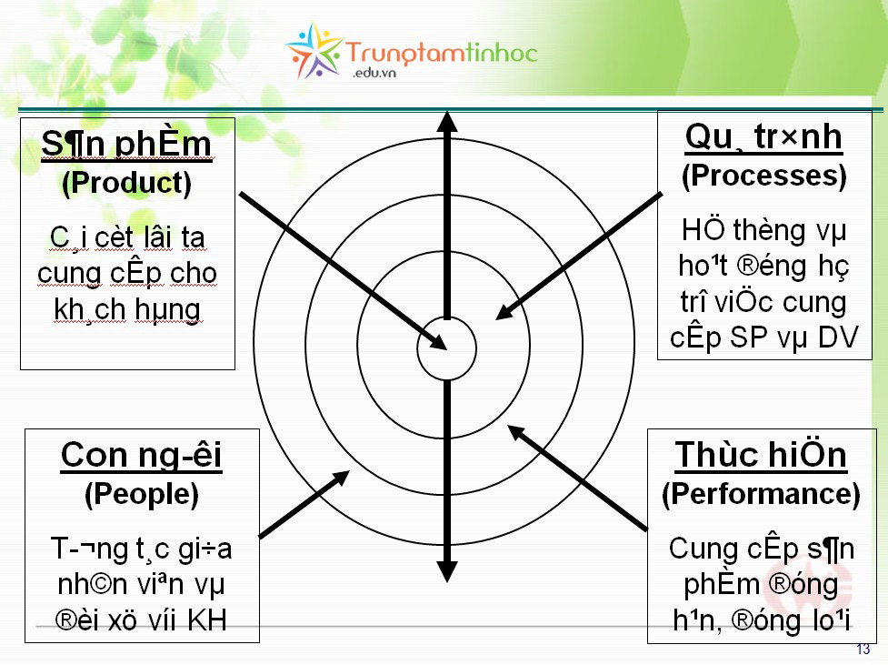 doi-font-nhanh-trong-Powerpoint